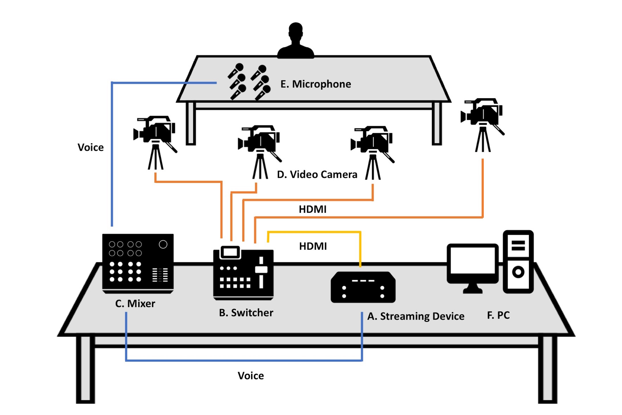 Live Streaming Of Idol And Voice Actor Events At 1080 60p Full Hd Circuit Diagram Video Camera As April 2017
